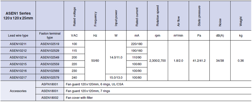 specifications of pansonic ac fans