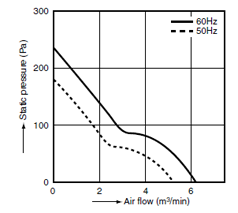 airflow graph for pansonic ac fans