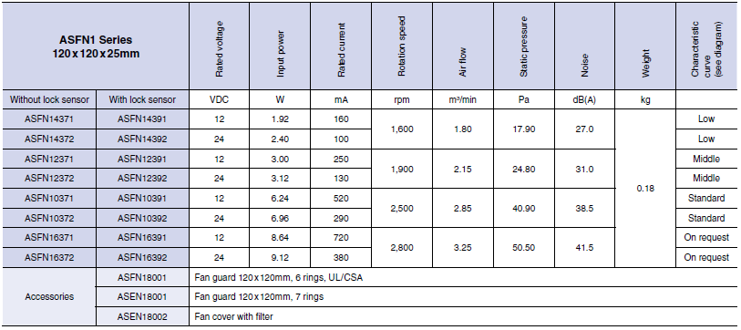 specifications of pansonic dc fans