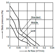 airflow graph for pansonic dc fans